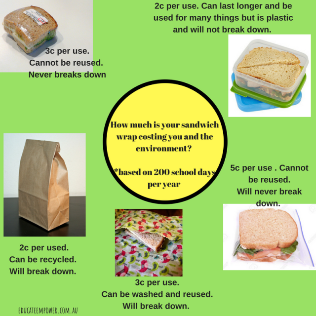 How much is your sandwich wrap costing you?-3